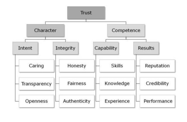 richardbarrettblog-net-building-trust-in-your-team-the-trust-matrix